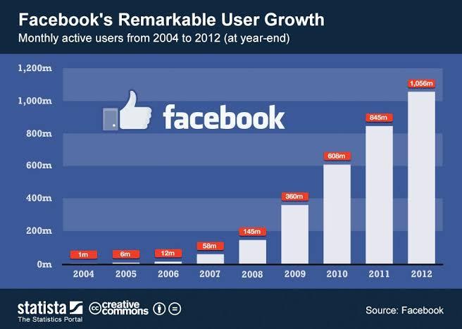 Pengguna facebook diseluruh dunia